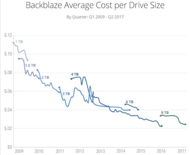 机械硬盘价格参考