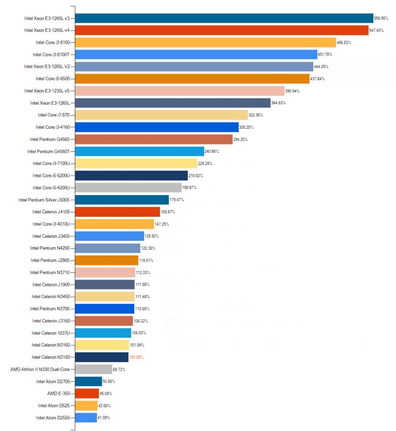 Intel 低功耗 CPU 天梯图